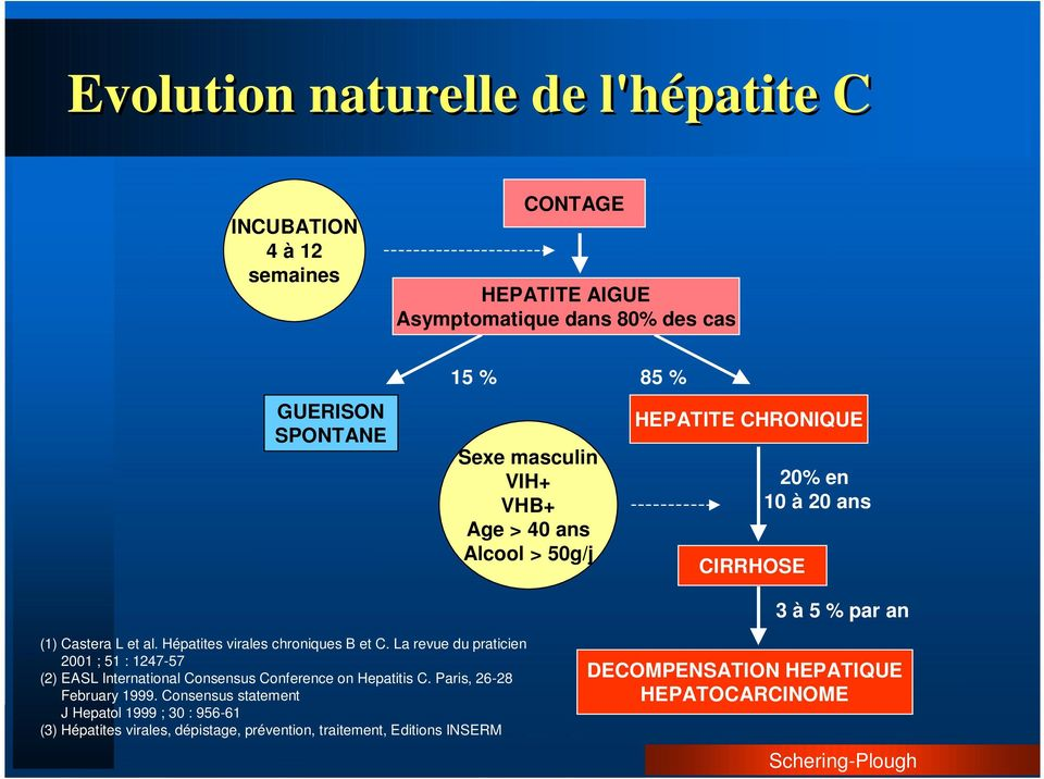 Hépatites virales chroniques B et C. La revue du praticien 2001 ; 51 : 1247-57 (2) EASL International Consensus Conference on Hepatitis C.