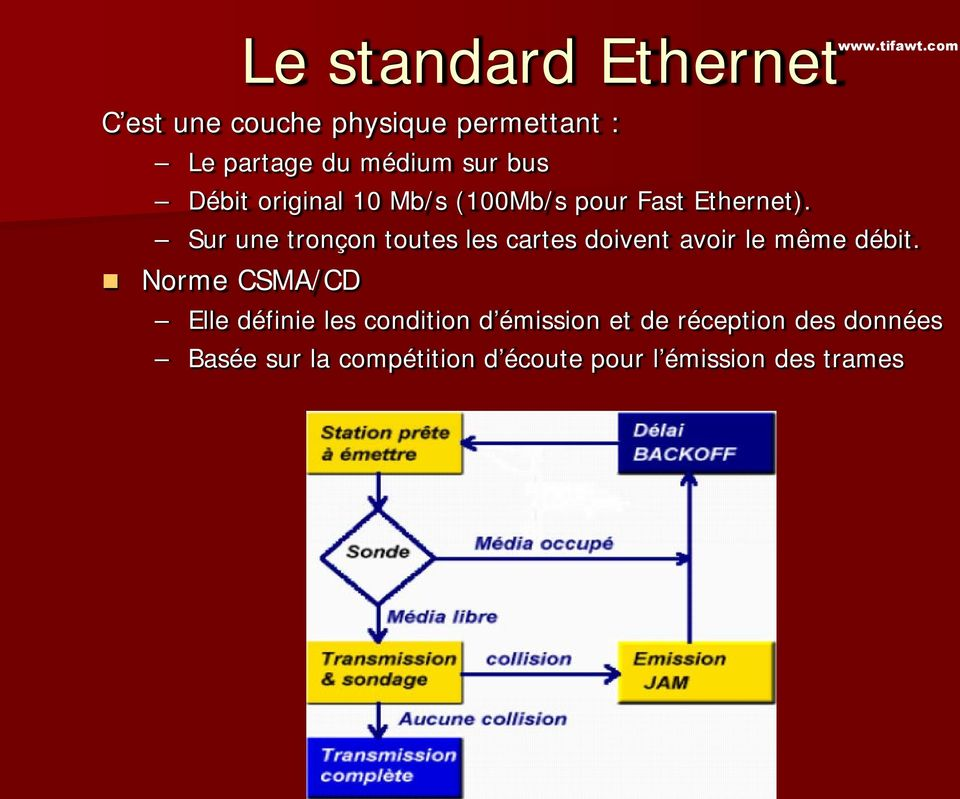 Mb/s (100Mb/s pour Fast Ethernet).