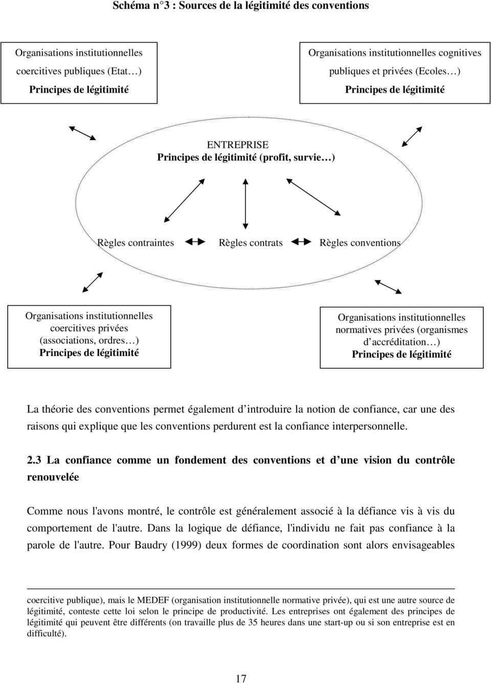 privées (associations, ordres ) Principes de légitimité Organisations institutionnelles normatives privées (organismes d accréditation ) Principes de légitimité La théorie des conventions permet