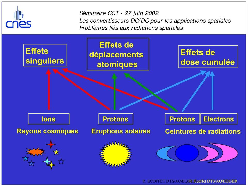 Protons Electrons Rayons cosmiques Eruptions