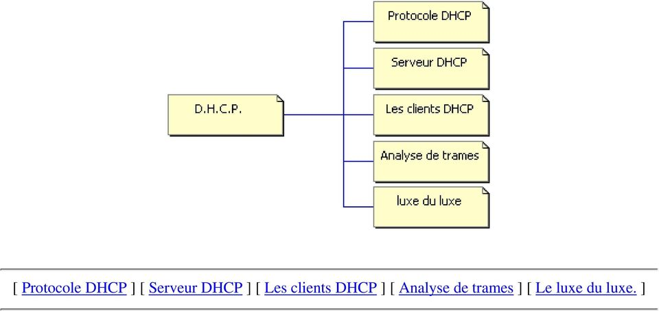 clients DHCP ] [ Analyse