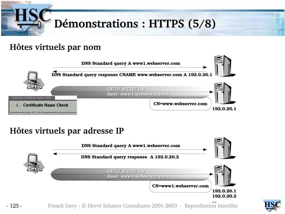 0.20.1 Hôtes virtuels par adresse IP DNS Standard query A www1.webserver.com DNS Standard query response A 192.0.20.2 GET / HTTP/1.