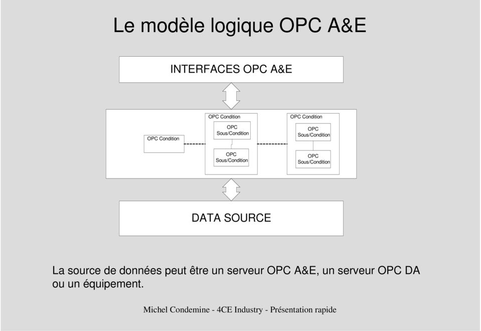 Sous/Condition OPC Sous/Condition DATA SOURCE La source de
