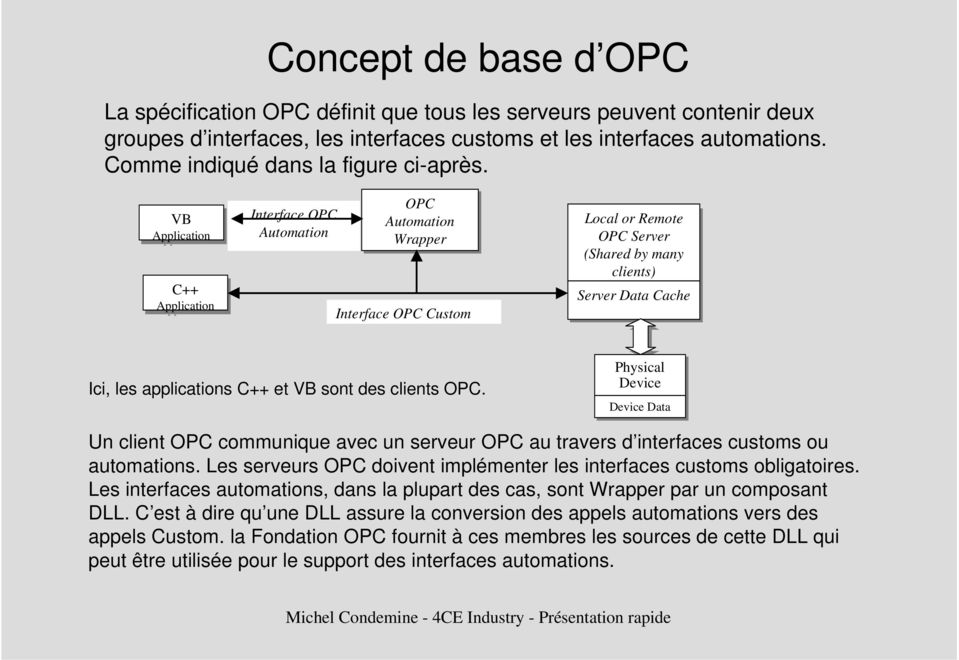VB Application C++ Application Interface OPC Automation OPC Automation Wrapper Interface OPC Custom Local or or Remote OPC Server (Shared by by many clients) Server Data Cache Ici, les applications