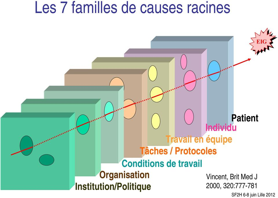 Conditions de travail Organisation