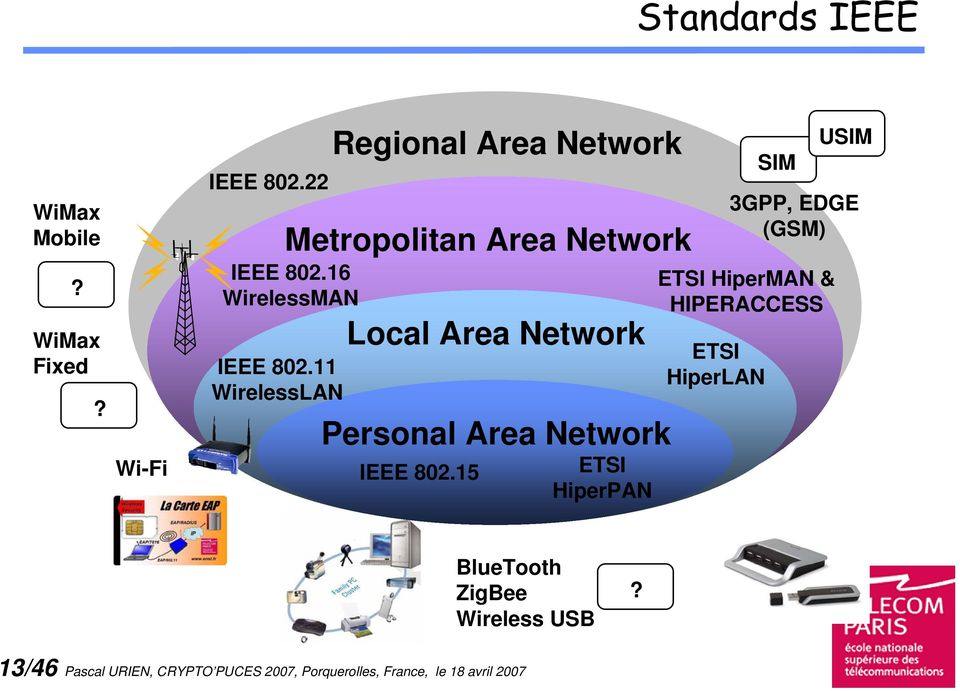 16 WirelessMAN Local Area Network Personal Area Network IEEE 802.
