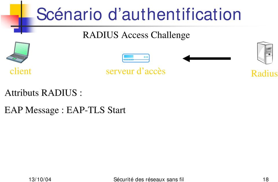Attributs RADIUS : EAP Message : EAP-TLS