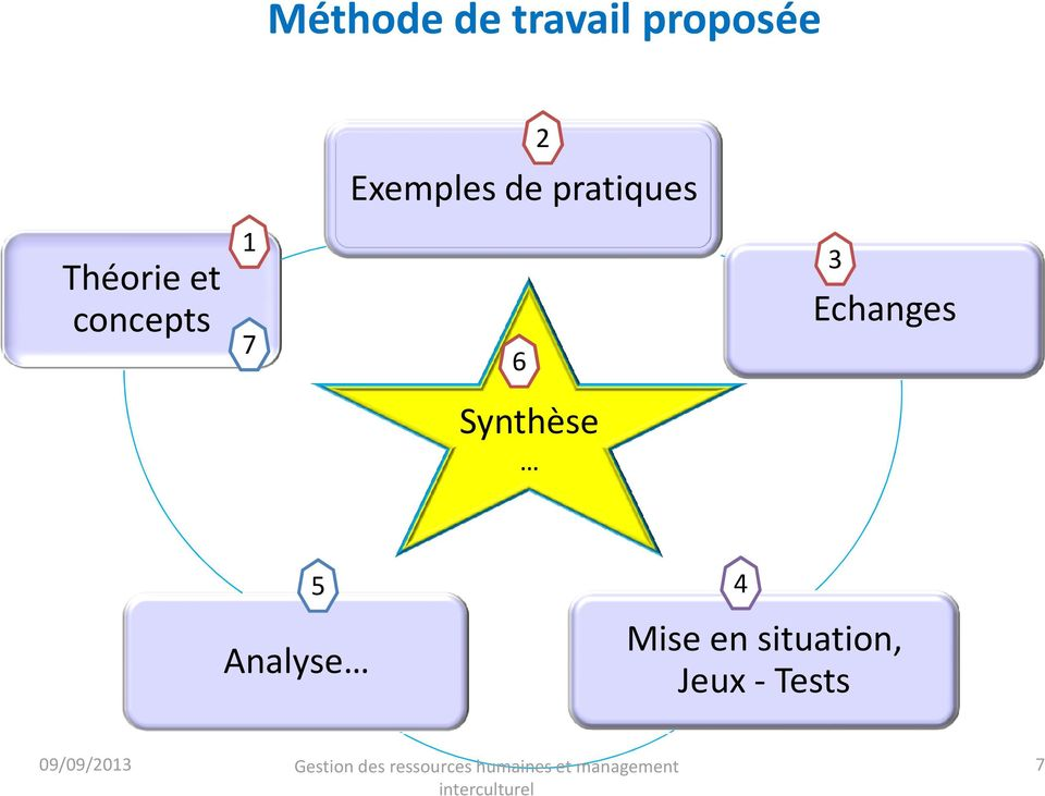 3 Echanges Synthèse 5 Analyse 4 Mise