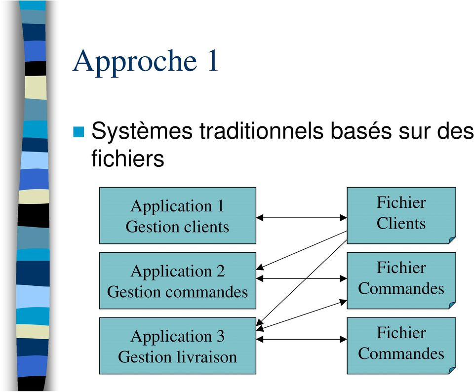 2 Gestion commandes Application 3 Gestion
