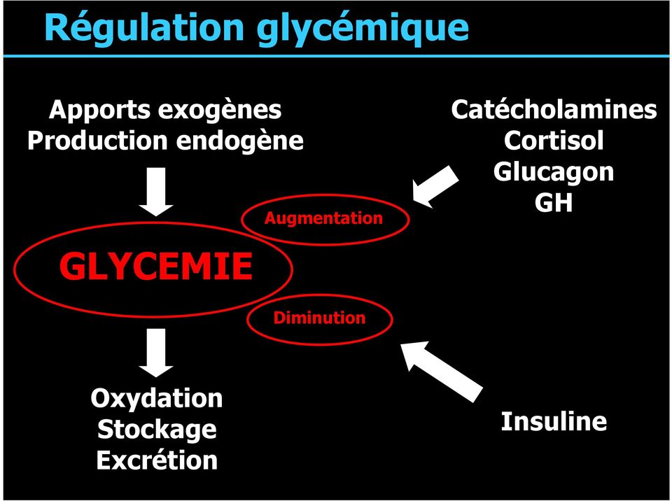 Catécholamines Cortisol Glucagon GH