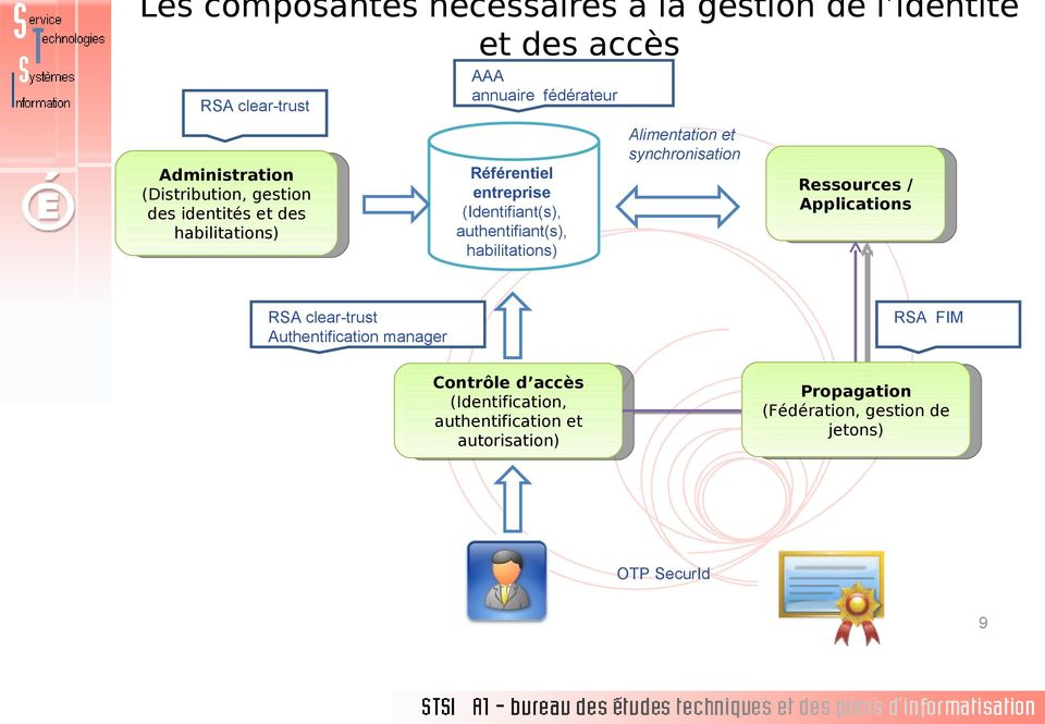 habilitations) Alimentation et synchronisation Ressources / Applications RSA clear-trust Authentification manager RSA FIM