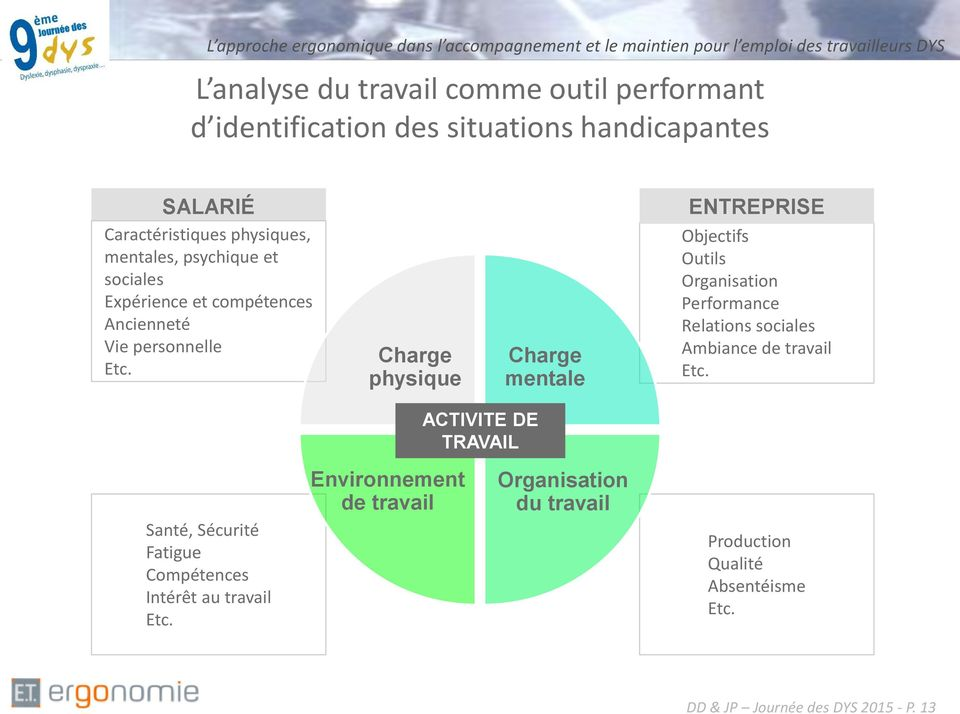Charge physique Charge mentale ENTREPRISE Objectifs Outils Organisation Performance Relations sociales Ambiance de travail Etc.