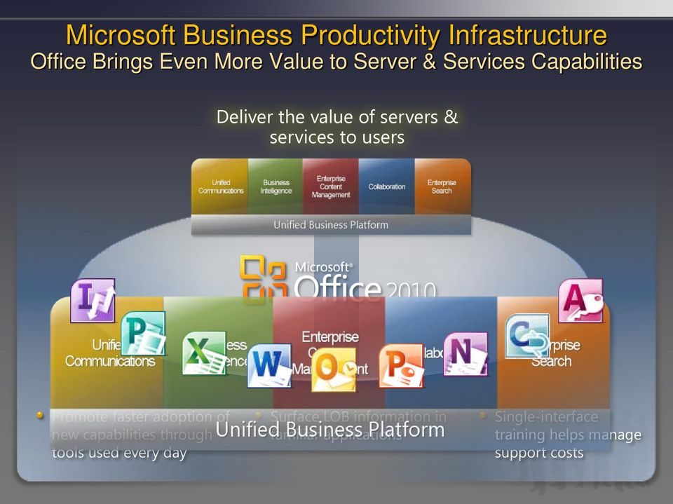 Promote faster adoption of new capabilities through tools used every day Surface