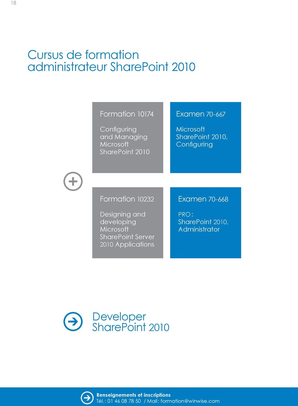 Configuring Formation 10232 Designing and developing Microsoft SharePoint Server