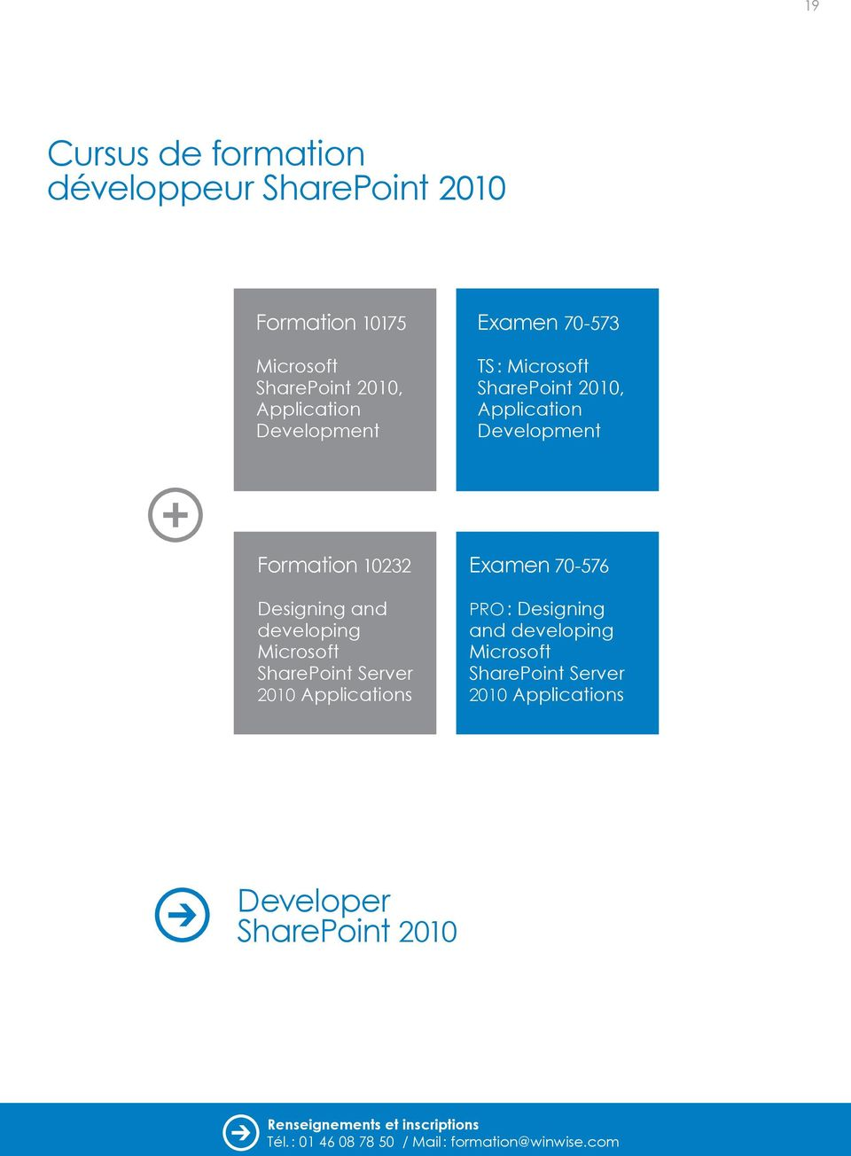 Formation 10232 Designing and developing Microsoft SharePoint Server 2010 Applications Examen
