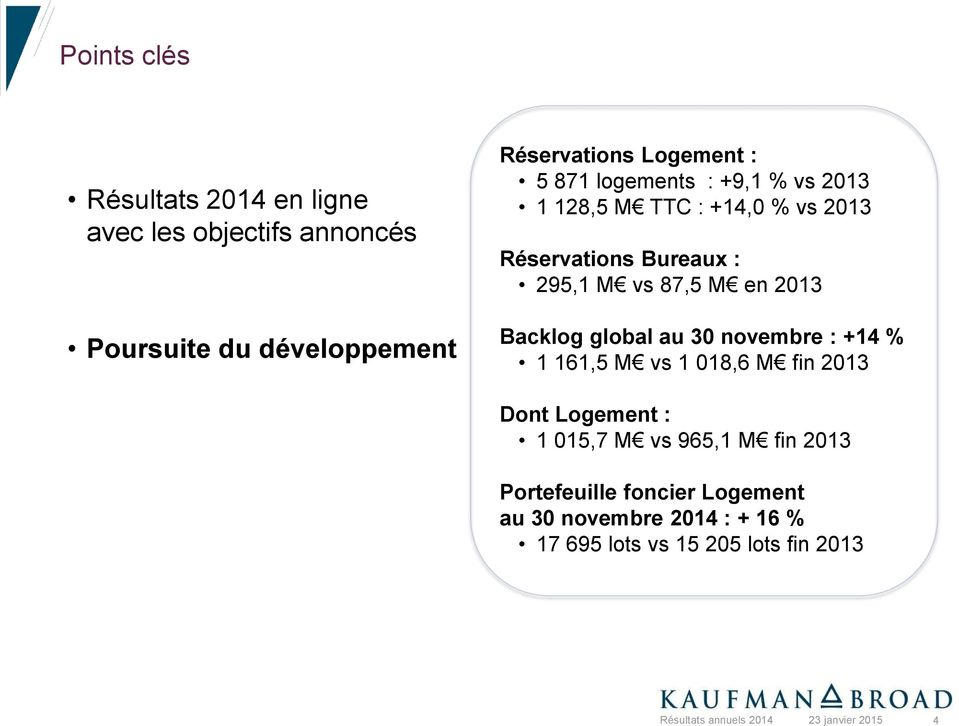 87,5 M en 2013 Backlog global au 30 novembre : +14 % 1 161,5 M vs 1 018,6 M fin 2013 Dont Logement : 1 015,7 M