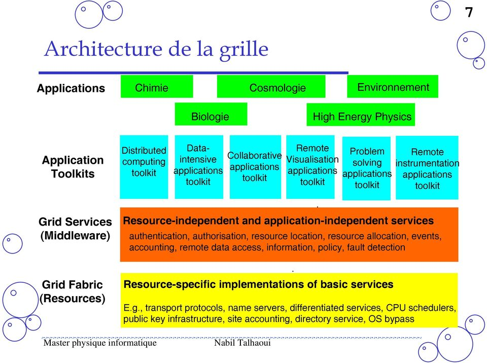 applications Remote instrumentation applications Grid Services (Middleware) Grid Fabric (Resources) E.g.