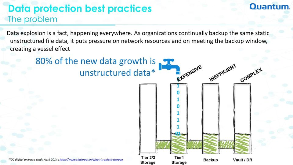 meeting the backup window, creating a vessel effect 80% of the new data growth is unstructured data* 1 1 0 1 0 1 1 1 01 *IDC