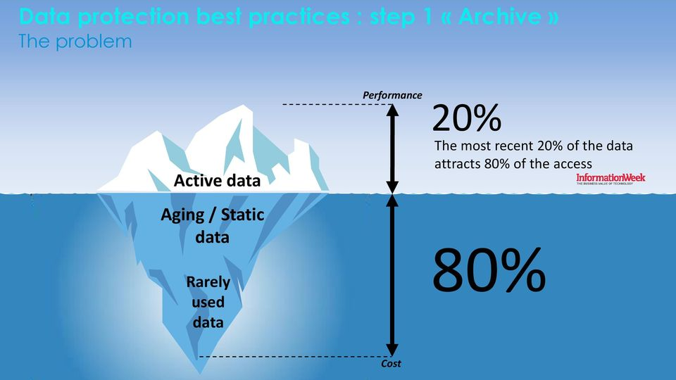 data Rarely used data Performance 20% The most