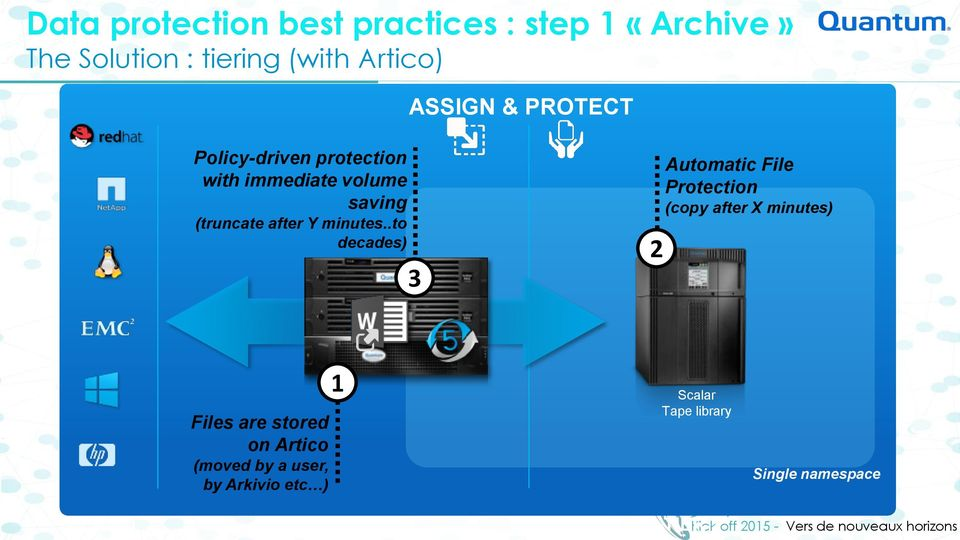 .to decades) ASSIGN & PROTECT 3 2 Automatic File Protection (copy after X minutes) Files are
