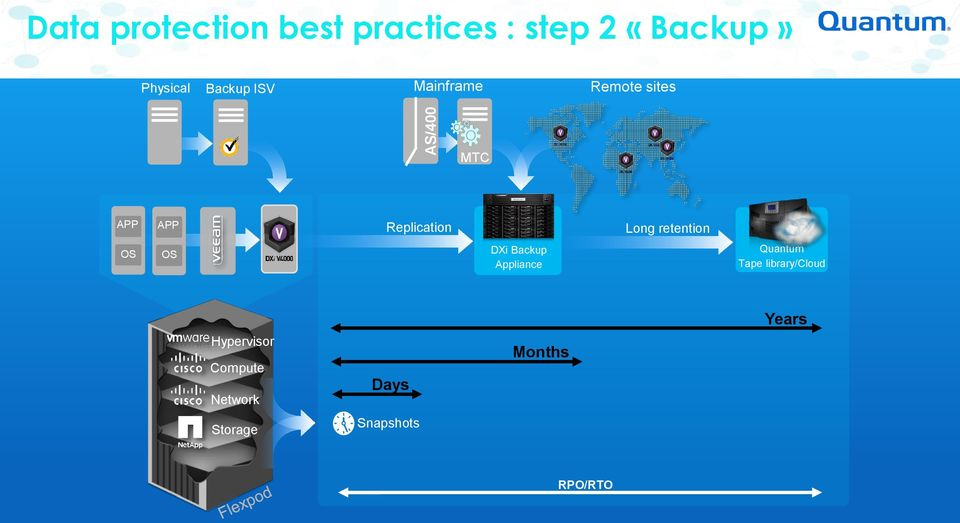 retention OS OS DXi Backup Appliance Quantum Tape library/cloud