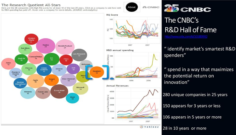 com/id/101883932 identify market s smartest R&D spenders spend in a way that