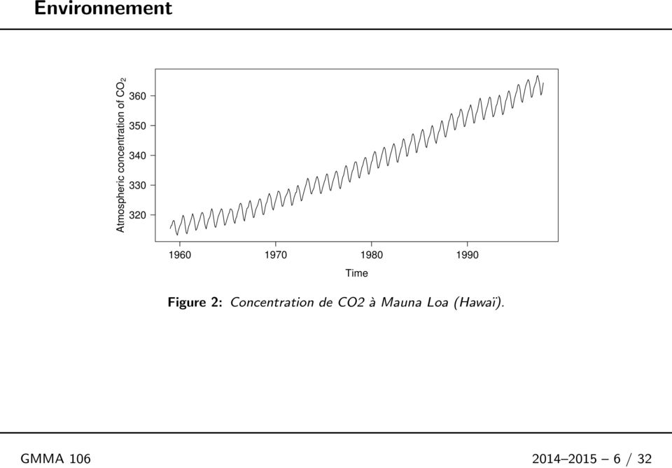 1990 Time Figure 2: Concentration de CO2 à