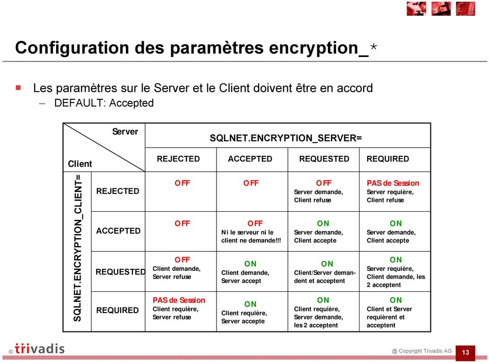 ENCRYPTION_CLIENT REJECTED ACCEPTED REQUESTED REQUIRED OFF OFF OFF Client demande, Server refuse PAS de Session Client requière, Server refuse OFF OFF Ni le serveur ni le client ne demande!