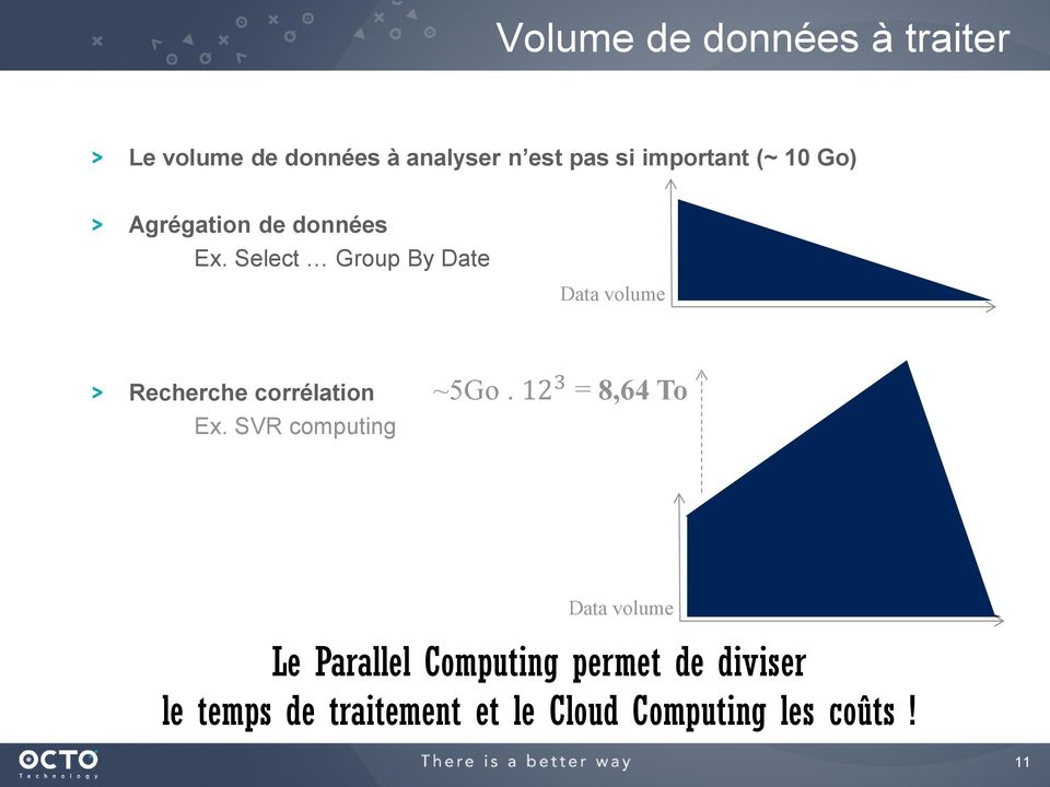 Select Group By Date Data volume Recherche corrélation Ex. SVR computing ~5Go.