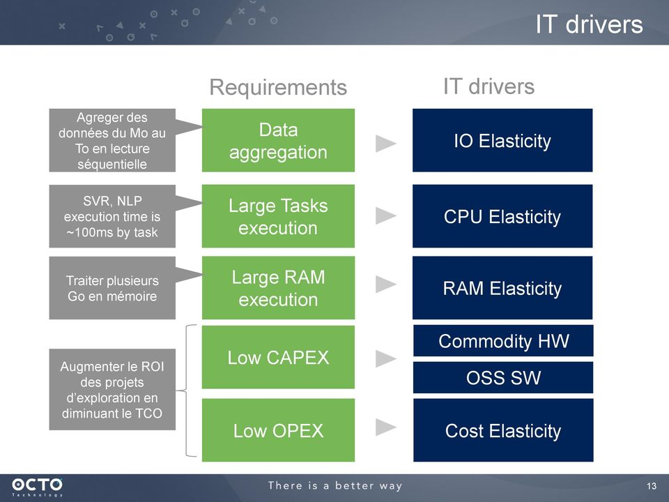 diminuant le TCO Requirements Data aggregation Large Tasks execution Large RAM execution Low
