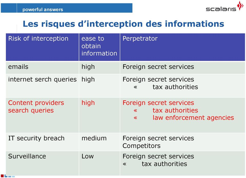 Content providers search queries high Foreign secret services «tax authorities «law enforcement agencies IT