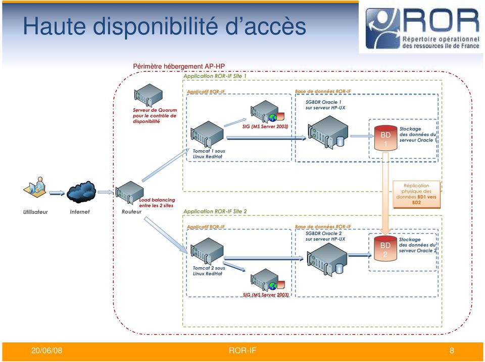 Utilisateur Internet Load balancing entre les 2 sites Routeur Application ROR-IF Site 2 Réplication physique des données BD1 vers BD2 Applicatif ROR-IF Base