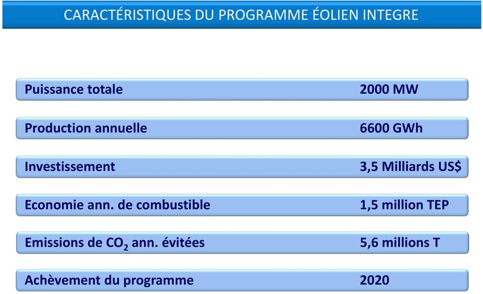 de combustible Emissions de CO 2 ann.