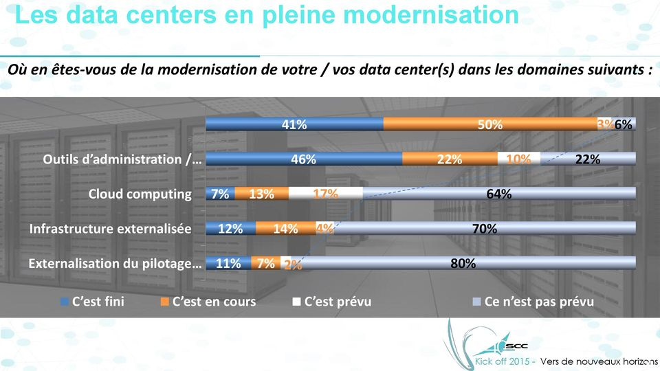 10% 22% Cloud computing 7% 13% 17% 64% Infrastructure externalisée 12% 14% 4% 70%