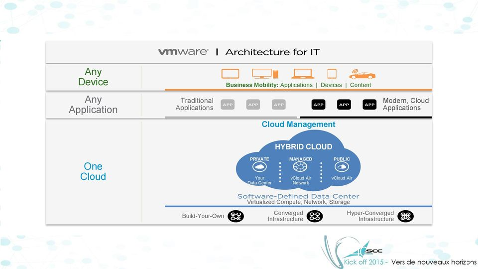 PRIVATE Your Data Center MANAGED vcloud Air Network PUBLIC vcloud Air Build-Your-Own