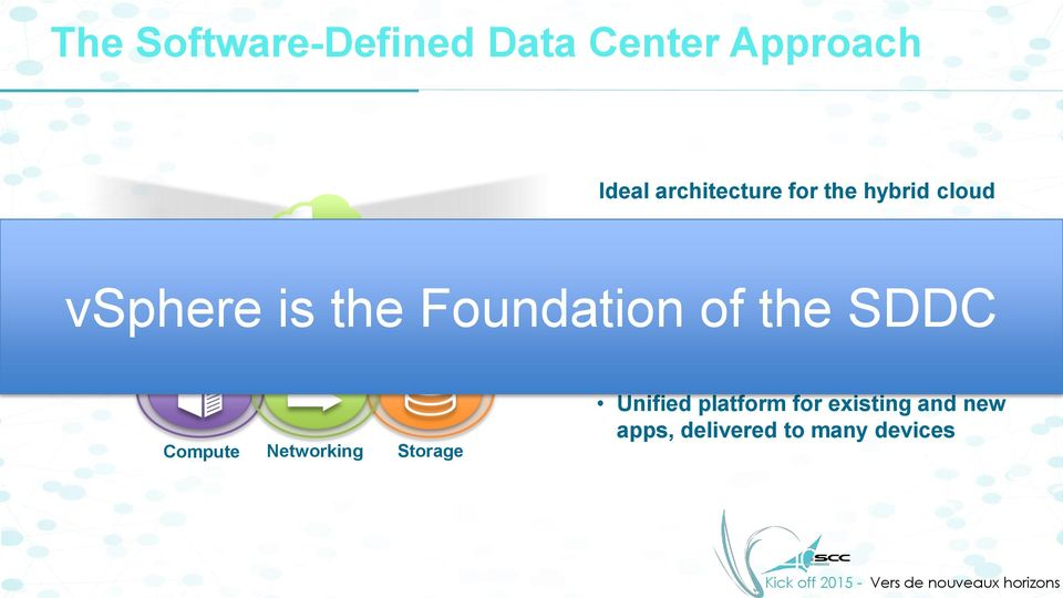 Foundation of the SDDC Management Control of data center automated by software (management,