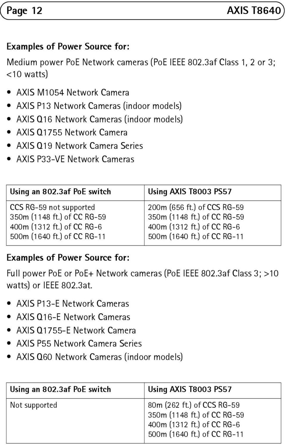 AXIS P33-VE Network Cameras Using an 802.3af PoE switch CCS RG-59 not supported 350m (1148 ft.) of CC RG-59 400m (1312 ft.) of CC RG-6 500m (1640 ft.) of CC RG-11 Using AXIS T8003 PS57 200m (656 ft.
