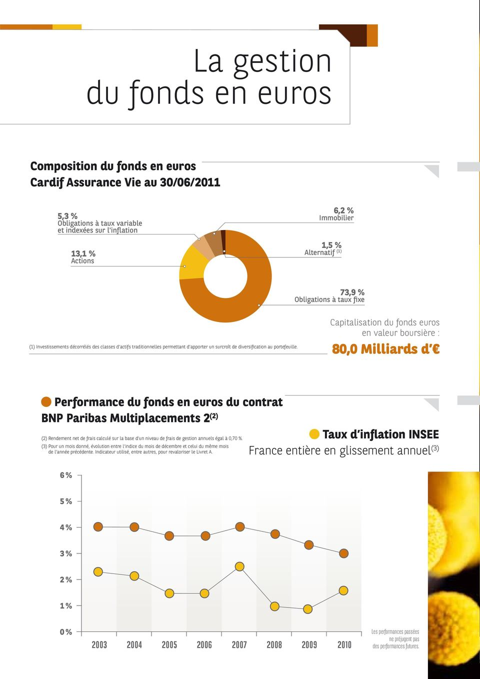 Capitalisation du fonds euros en valeur boursière : 80,0 Milliards d Performance du fonds en euros du contrat BNP Paribas Multiplacements 2 (2) (2) Rendement net de frais calculé sur la base d un