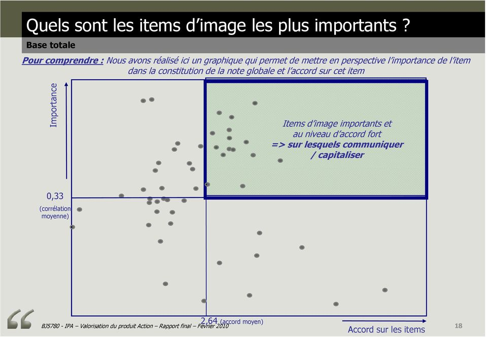 item dans la constitution de la note globale et l accord sur cet item Importance Items d image importants et au niveau d