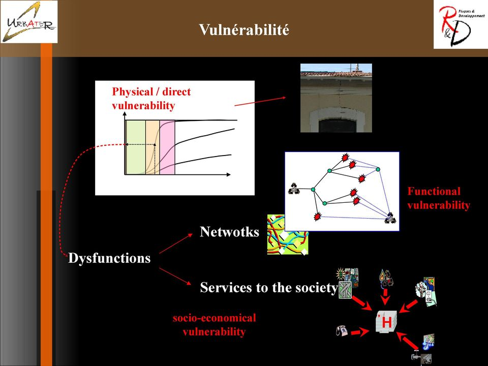 vulnerability Netwotks Dysfunctions