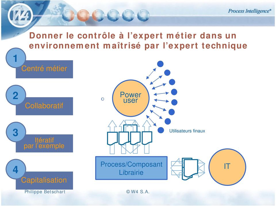 métier 2 Collaboratif Power user 3 Itératif par l