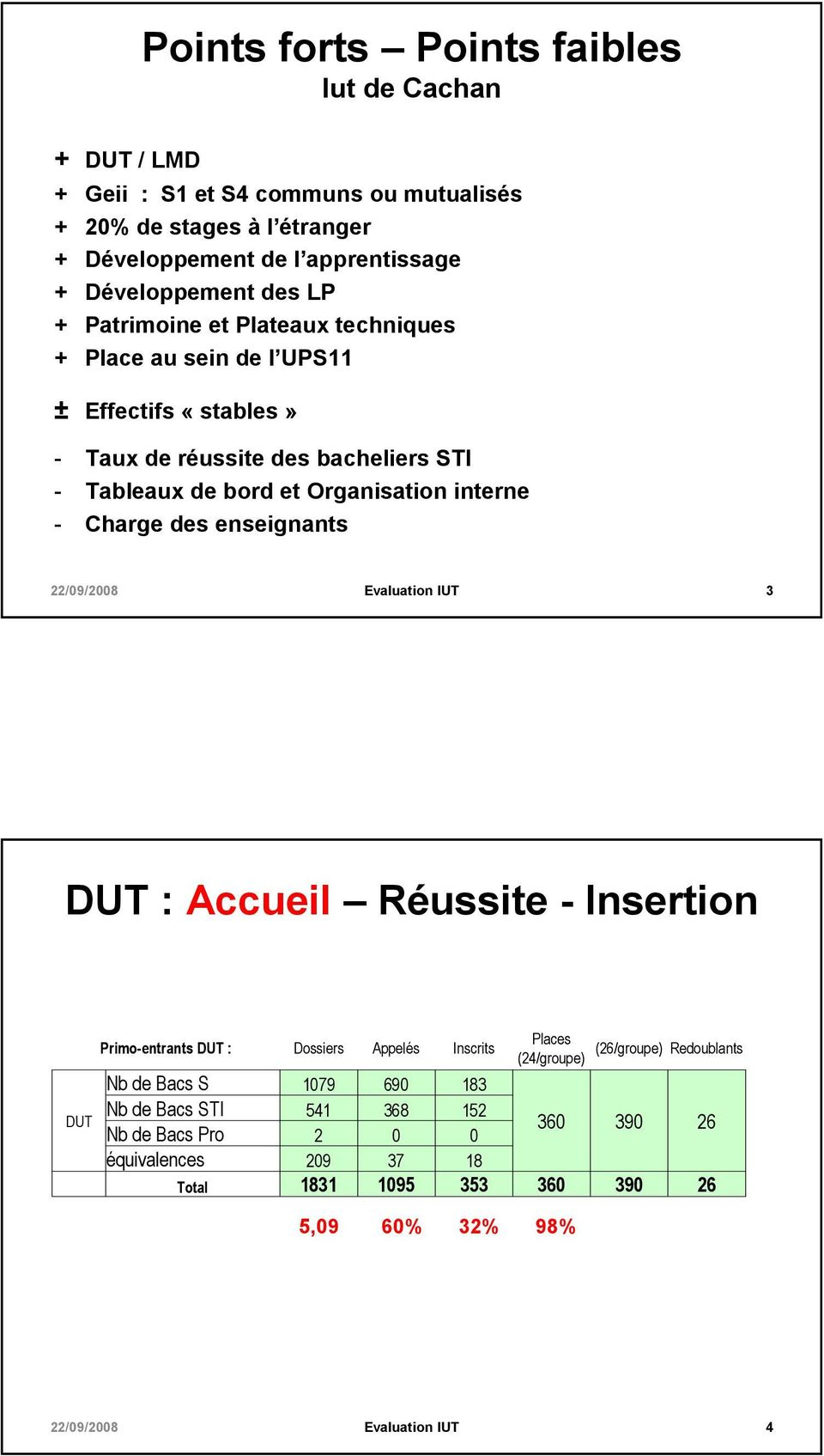 et Organisation interne - Charge des enseignants 3 DUT : Accueil Réussite - Insertion Primo-entrants DUT : Dossiers Appelés Inscrits Places (26/groupe) Redoublants