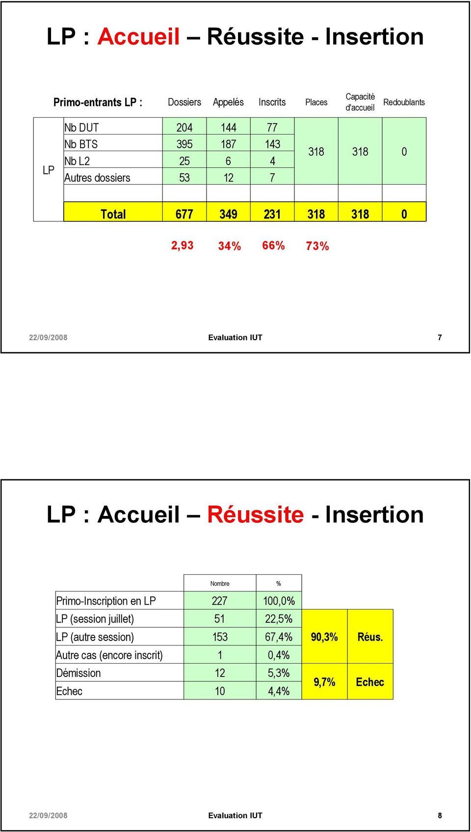 34% 66% 73% 7 LP : Accueil Réussite - Insertion Nombre % Primo-Inscription en LP 227 100,0% LP (session juillet) 51