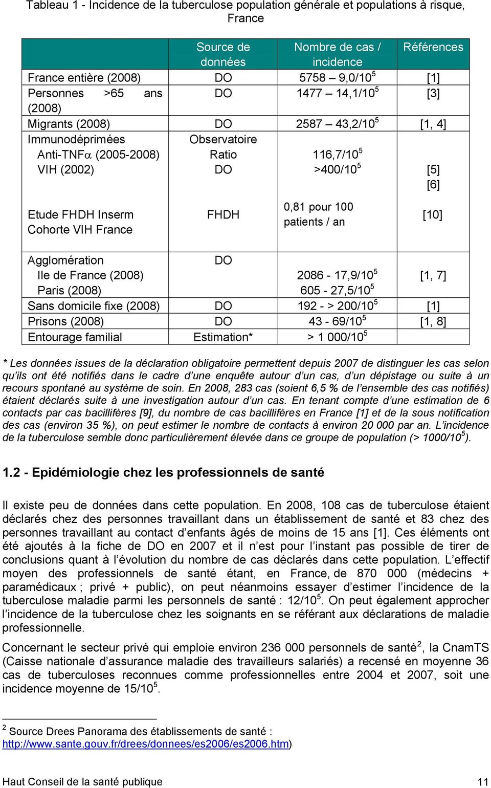 Cohorte VIH France FHDH 0,81 pour 100 patients / an [10] Agglomération Ile de France (2008) Paris (2008) DO 2086-17,9/10 5 605-27,5/10 5 [1, 7] Sans domicile fixe (2008) DO 192 - > 200/10 5 [1]