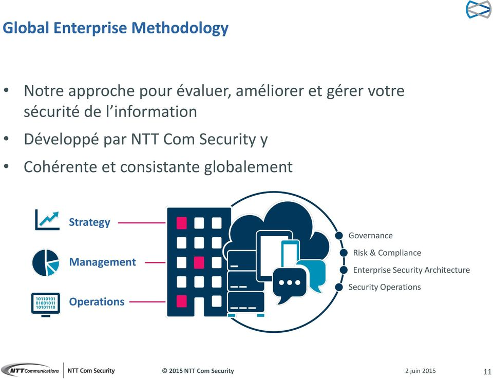 ohérente et consistante globalement Strategy Management Operations