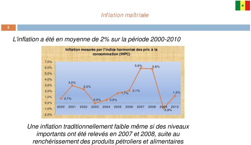 2,1% 1,2% 0,7% 0,0% 0,5% 2000 2001 2002 2003 2004 2005 2006 2007 2008 2009 2010-0,9% Une inflation traditionnellement