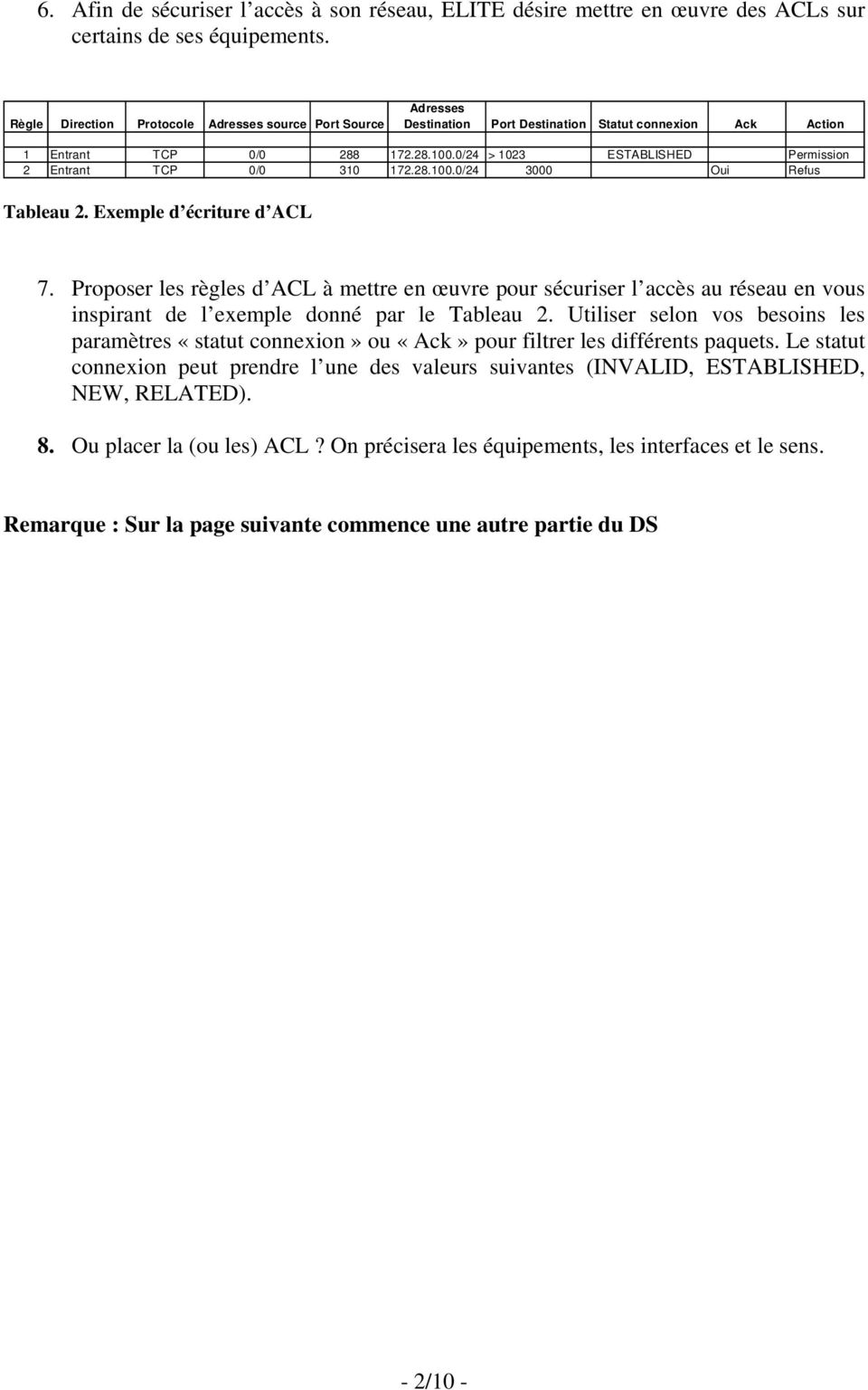 0/24 > 1023 ESTABLISHED Permission 2 Entrant TCP 0/0 310 172.28.100.0/24 3000 Oui Refus Tableau 2. Exemple d écriture d ACL 7.