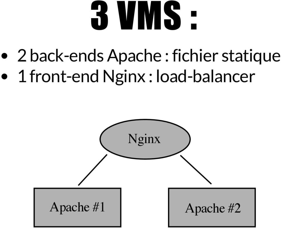 front-end Nginx :