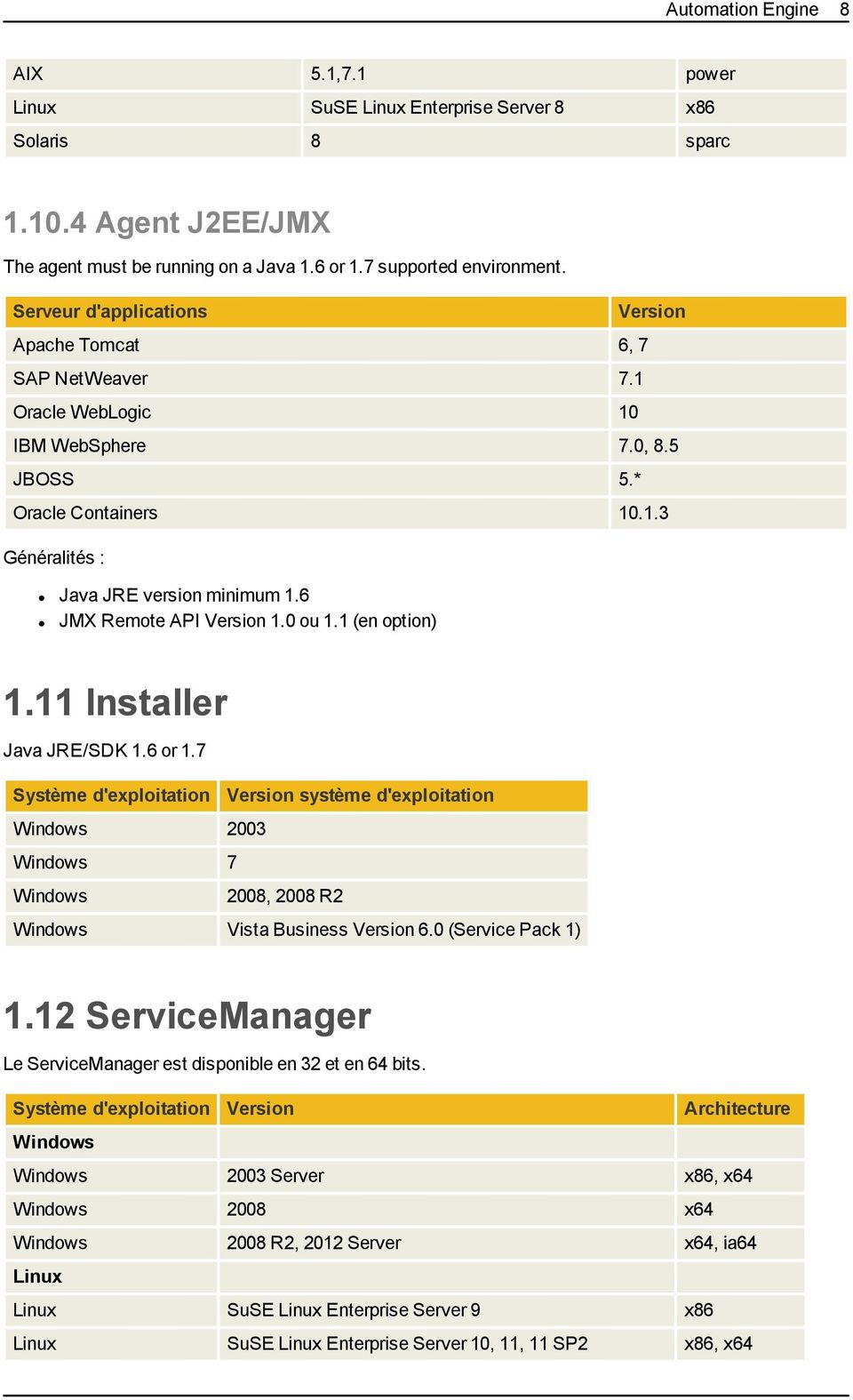 6 JMX Remote API Version 1.0 ou 1.1 (en option) 1.11 Installer Java JRE/SDK 1.6 or 1.