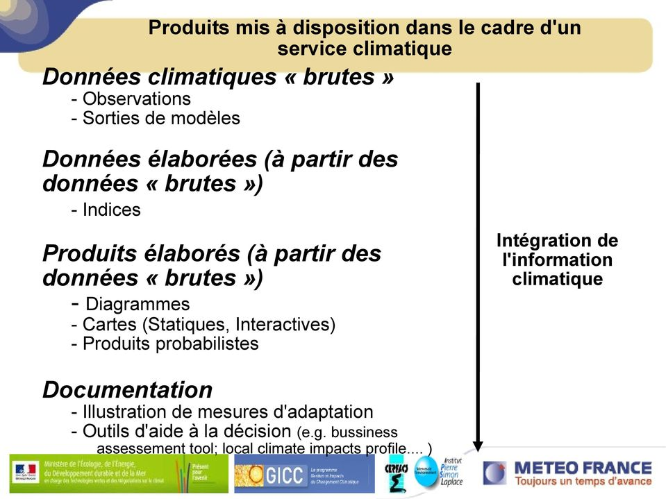 Diagrammes - Cartes (Statiques, Interactives) - Produits probabilistes Documentation - Illustration de mesures d'adaptation -